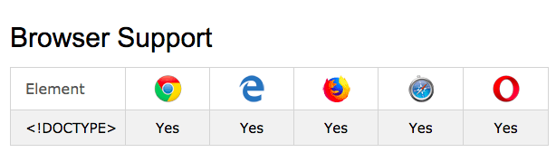 Browser support DOCTYPE